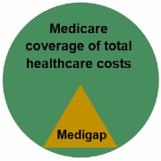 Medicare and Medigap cost